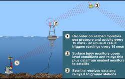 Indian Tsunami Early Warning Centre setup Early Warning for Tsunami and Earthquake