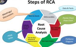 """Is there something called """"Root Cause Analysis"""" ??"""