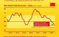 Imports sustain China's trade despite overall slowdown in growth
