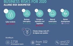 Allianz Risk Barometer 2020: Business interruption and natural catastrophes remain top risks amongst China companies