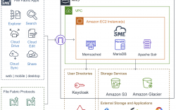 The Enterprise File Fabric Solution from SME is Now Available in AWS Marketplace